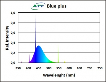 ATI Blue Plus 80W